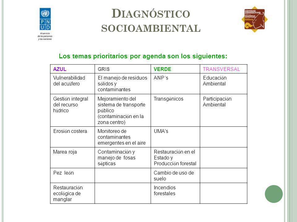 Diagnóstico socioambiental