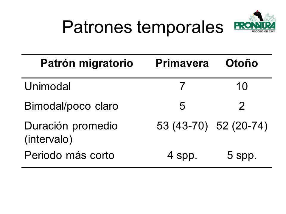 Patrones temporales Patrón migratorio Primavera Otoño Unimodal 7 10