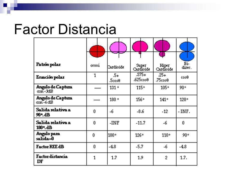 Factor Distancia