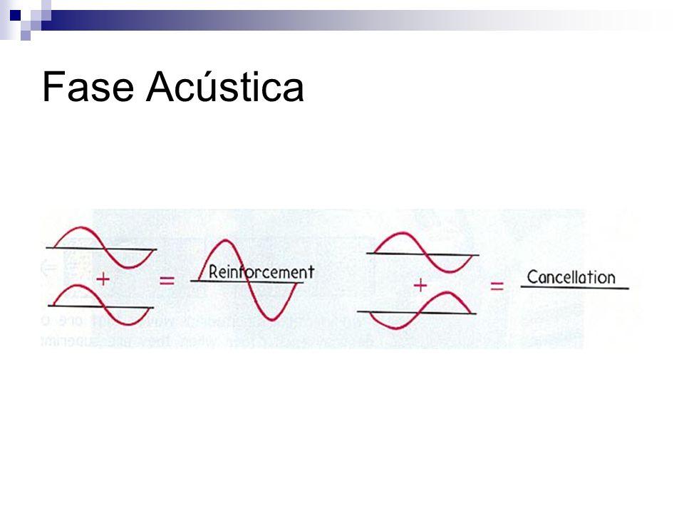 Fase Acústica