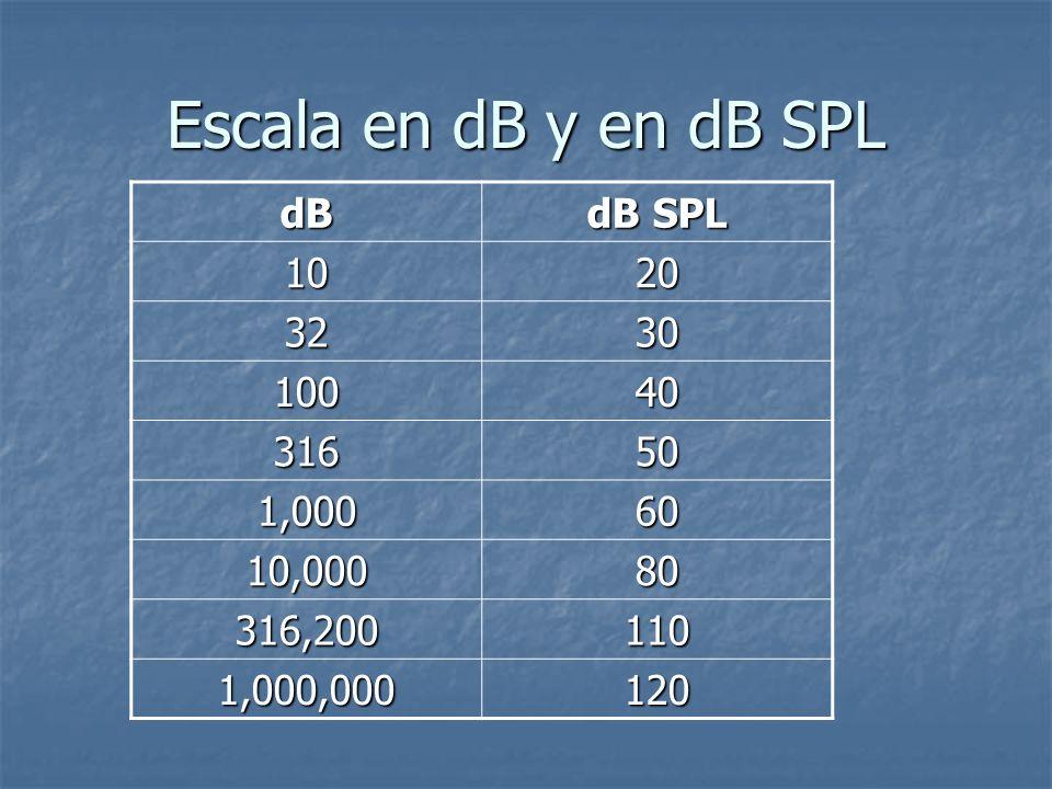 Escala en dB y en dB SPL dB dB SPL 10 20 32 30 100 40 316 50 1,000 60