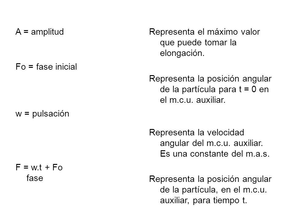 A = amplitudRepresenta el máximo valor que puede tomar la elongación. Fo = fase inicial.