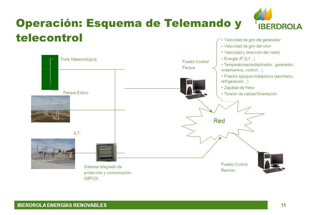 Operación: Esquema de Telemando y telecontrol
