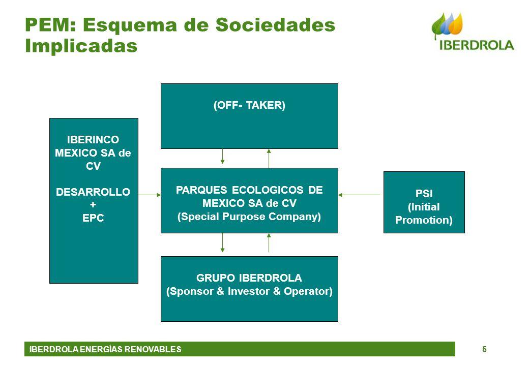 PEM: Esquema de Sociedades Implicadas
