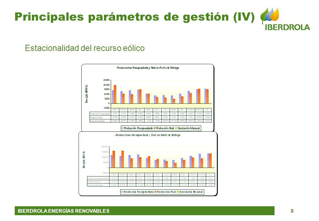 Principales parámetros de gestión (IV)