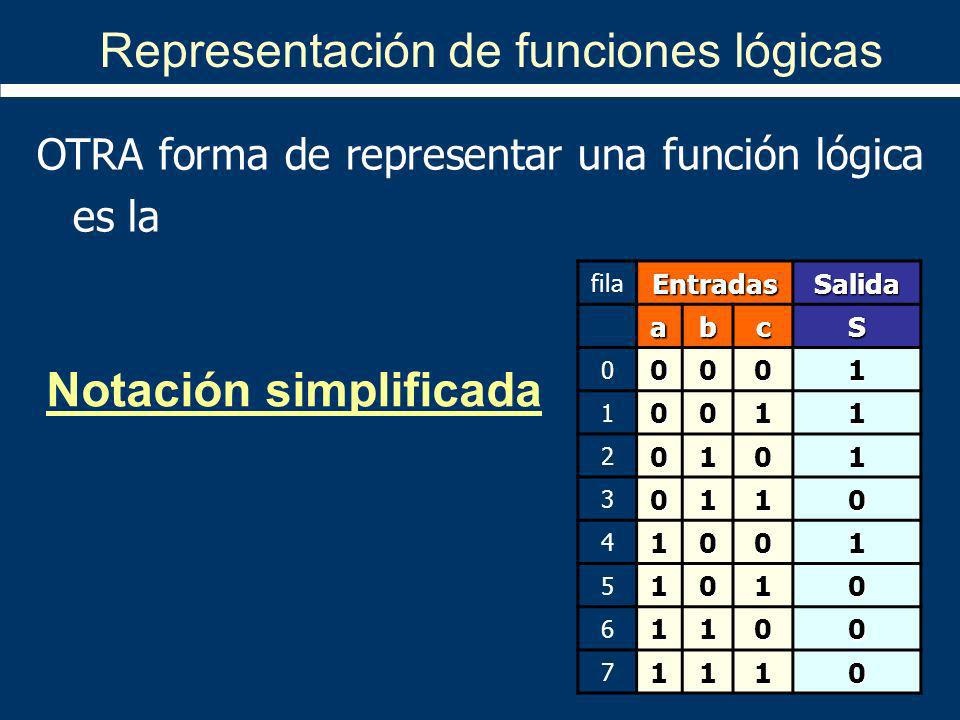 Representación de funciones lógicas