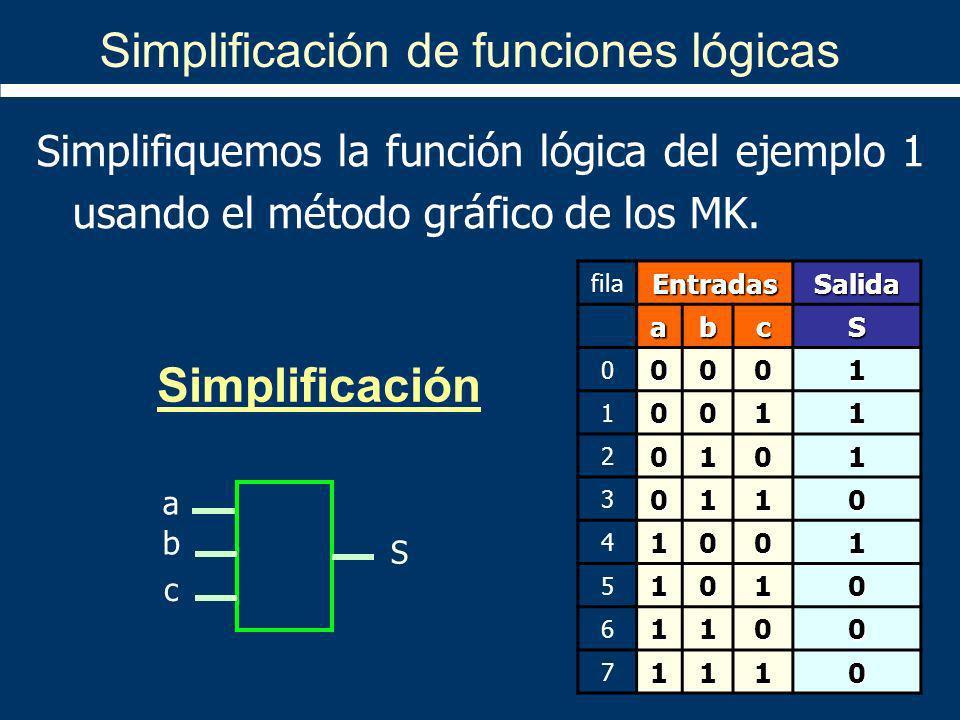 Simplificación de funciones lógicas