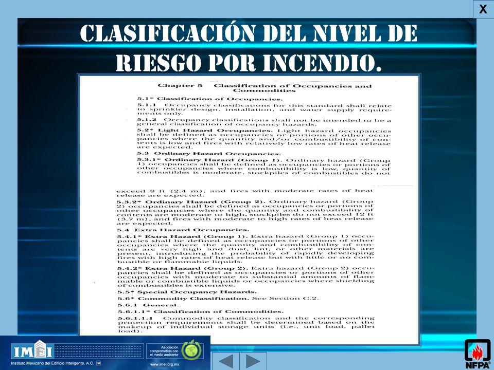clasificación del Nivel de Riesgo por incendio.