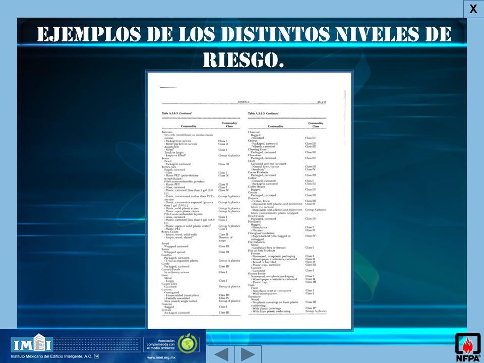 Ejemplos de los Distintos Niveles de Riesgo.