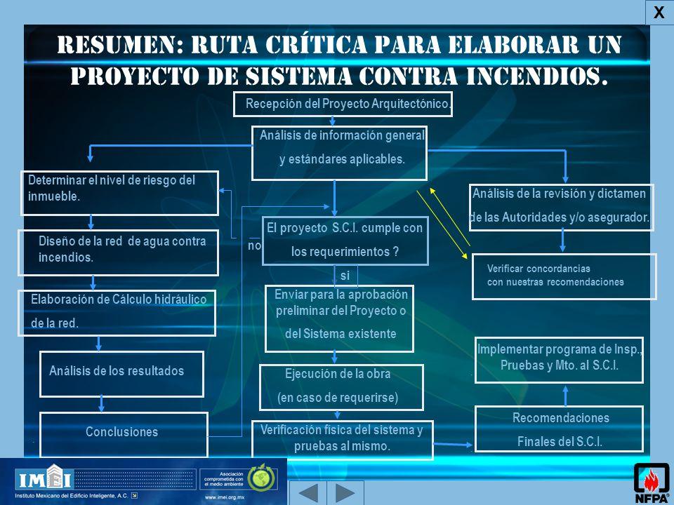 X Resumen: ruta crítica para elaborar un Proyecto de Sistema Contra Incendios. Recepción del Proyecto Arquitectónico.
