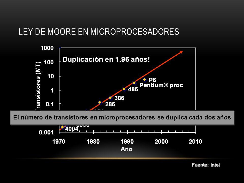 Ley de Moore en Microprocesadores