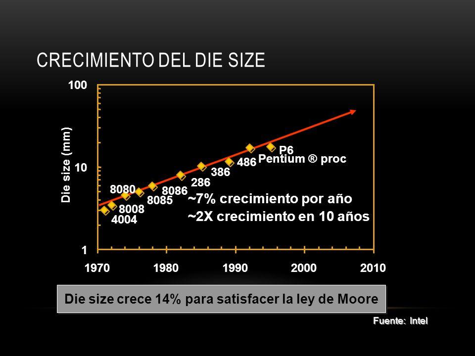 Crecimiento del Die Size