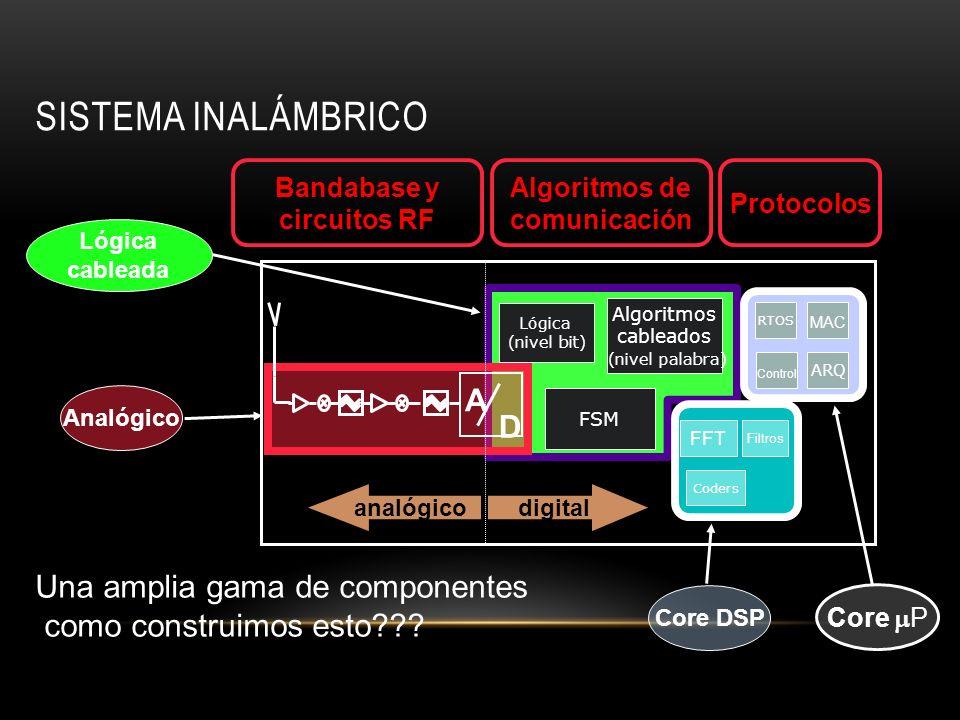 Bandabase y circuitos RF Algoritmos de comunicación
