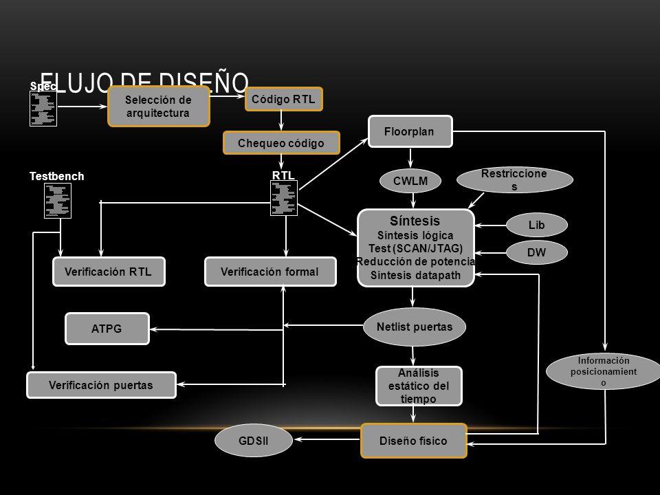 Flujo de Diseño Síntesis Código RTL Spec Selección de arquitectura RTL