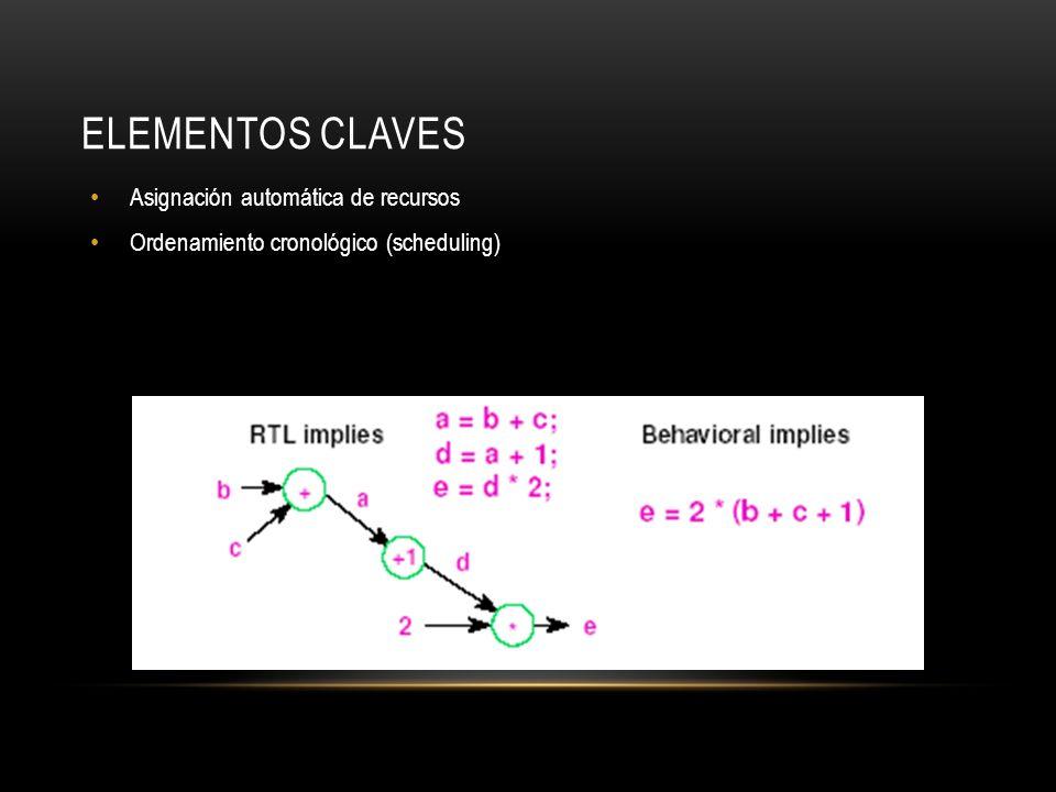 Elementos Claves Asignación automática de recursos