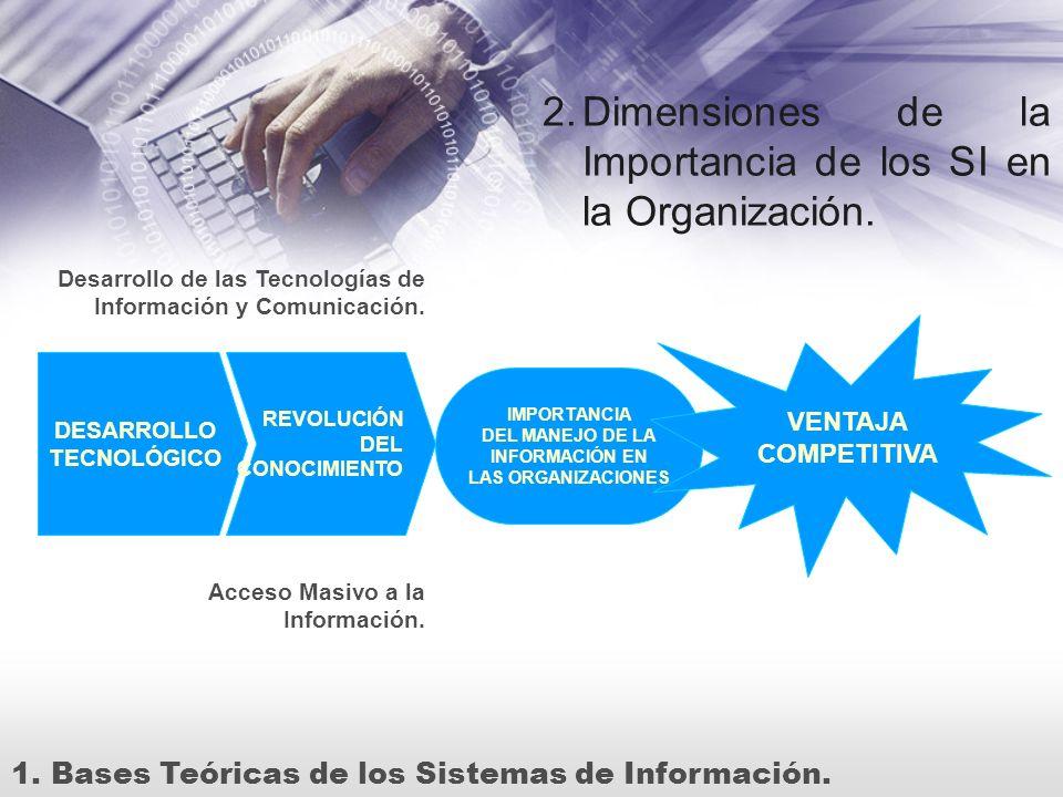 Dimensiones de la Importancia de los SI en la Organización.