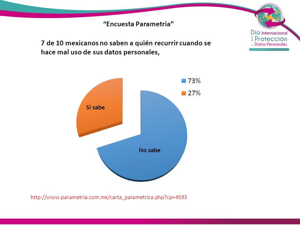 Encuesta Parametria