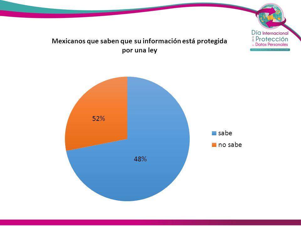 Mexicanos que saben que su información está protegida por una ley