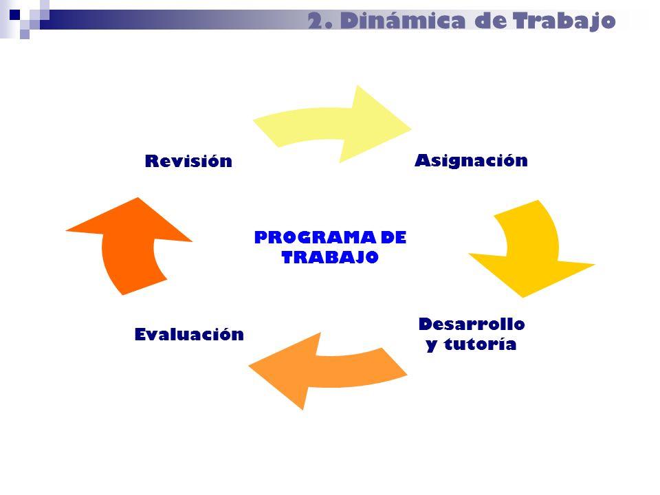 2. Dinámica de Trabajo PROGRAMA DE TRABAJO