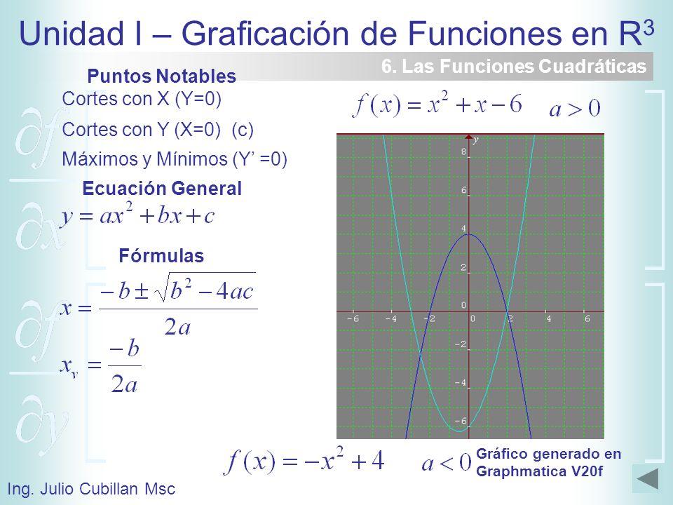 Puntos Notables Ecuación General Fórmulas