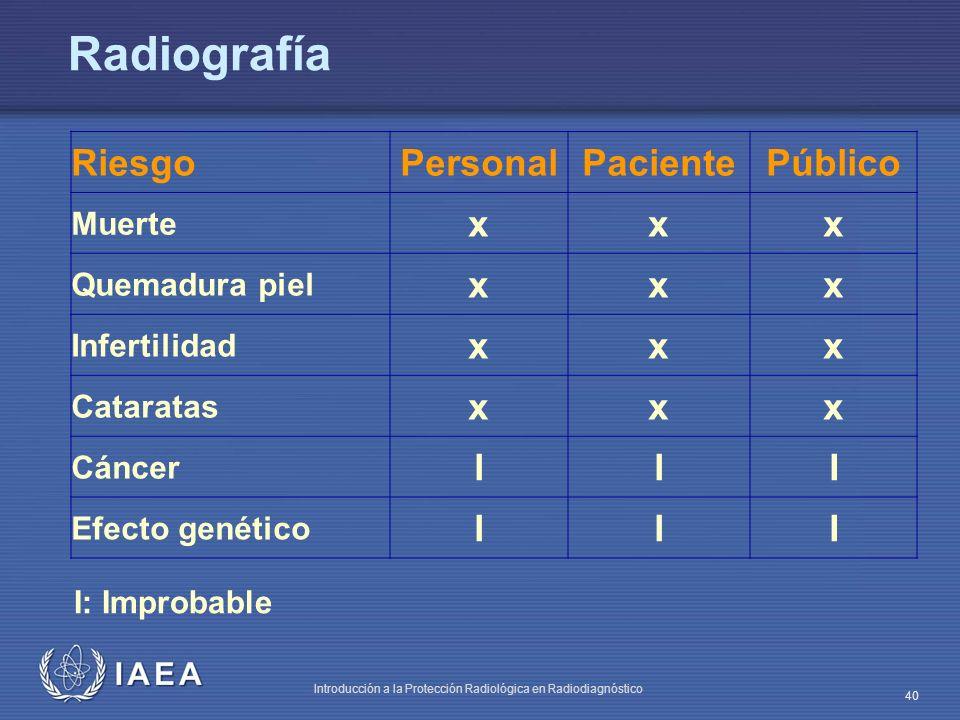 Radiografía Riesgo Personal Paciente Público x I Muerte Quemadura piel
