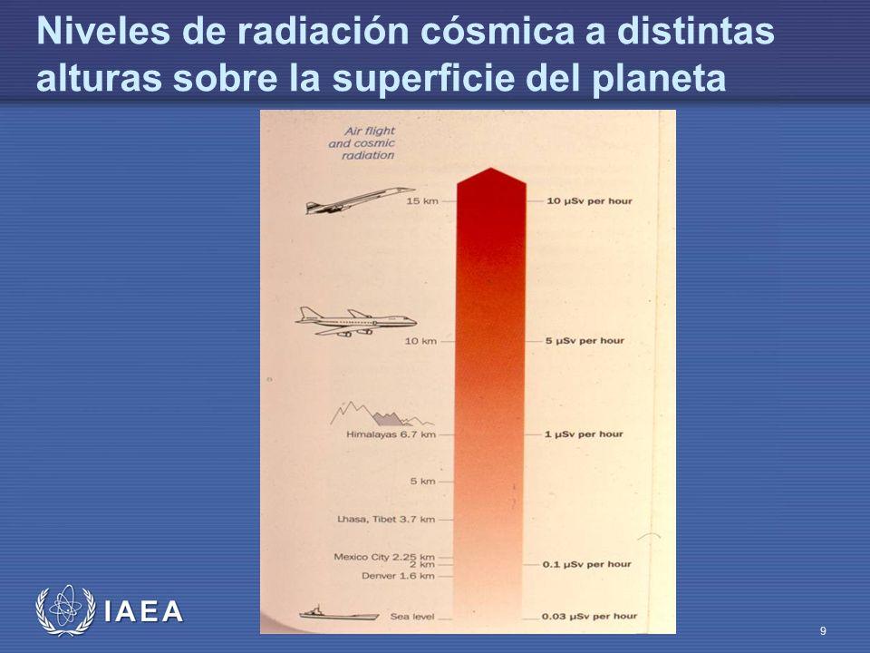 Niveles de radiación cósmica a distintas alturas sobre la superficie del planeta