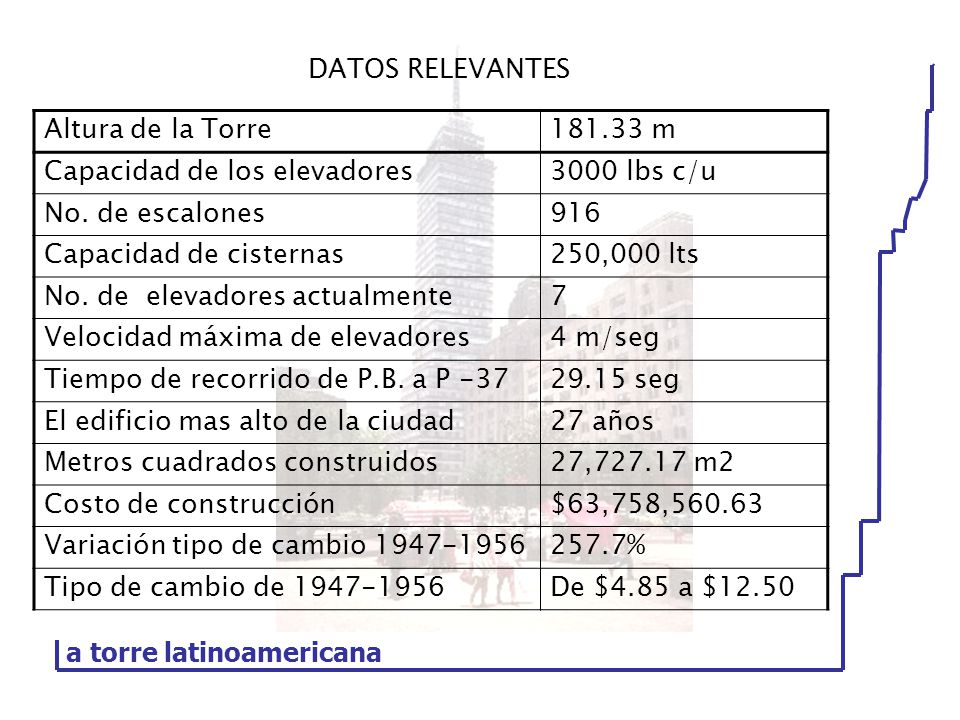 DATOS RELEVANTES a torre latinoamericana. Altura de la Torre. 181.33 m. Capacidad de los elevadores.