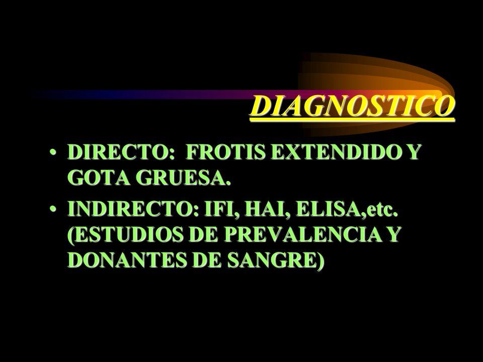 DIAGNOSTICO DIRECTO: FROTIS EXTENDIDO Y GOTA GRUESA.