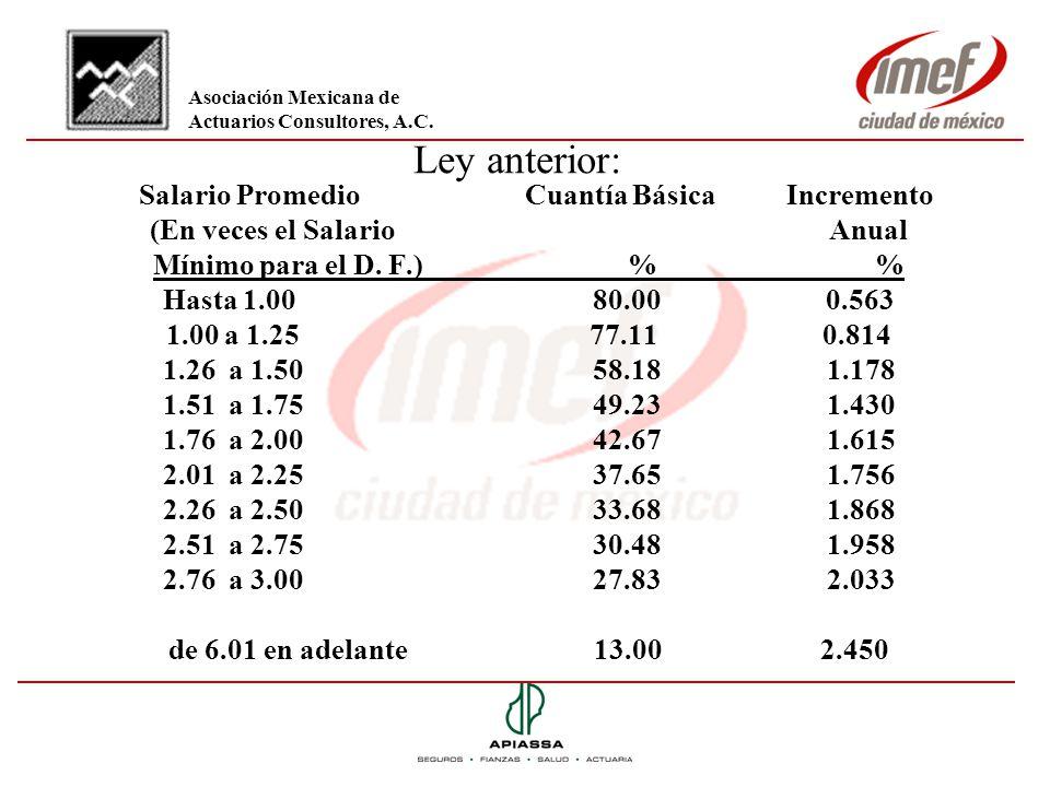 Salario Promedio Cuantía Básica Incremento (En veces el Salario Anual