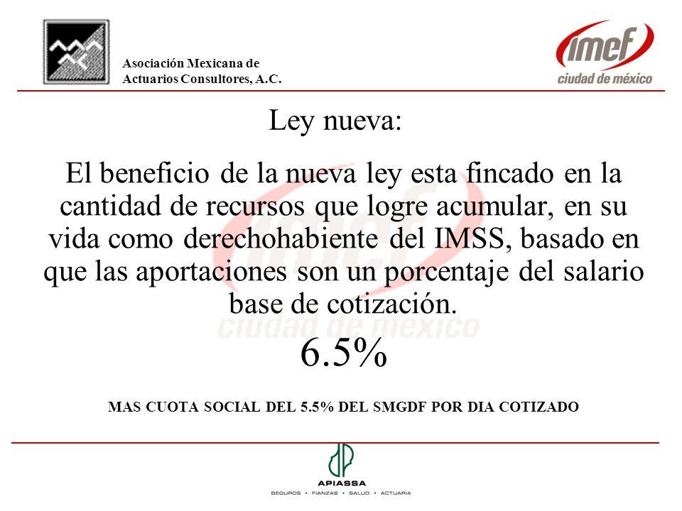 MAS CUOTA SOCIAL DEL 5.5% DEL SMGDF POR DIA COTIZADO