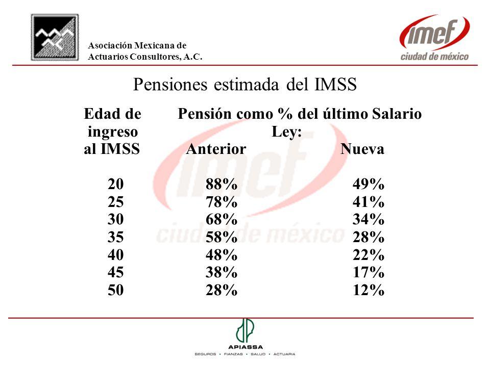 Pensiones estimada del IMSS