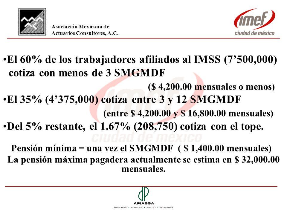 El 60% de los trabajadores afiliados al IMSS (7'500,000)