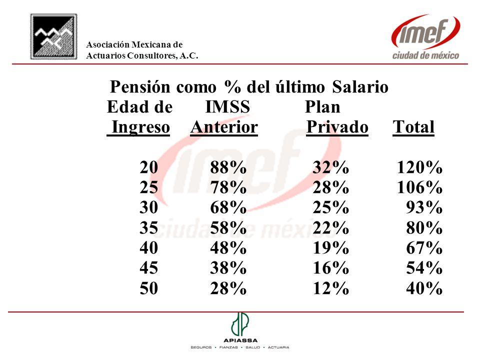Pensión como % del último Salario