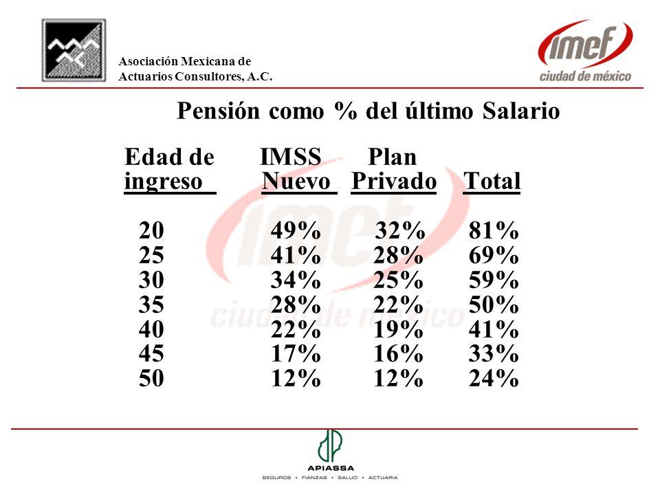 ingreso Nuevo Privado Total 20 49% 32% 81% 25 41% 28% 69%