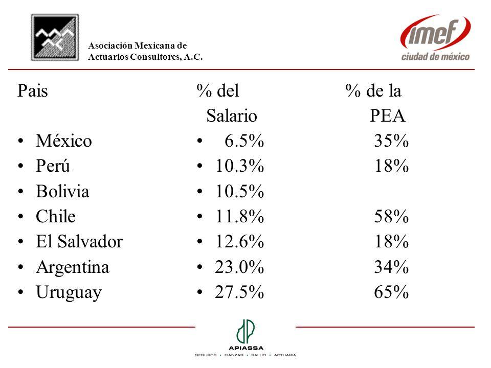 Pais México Perú Bolivia Chile El Salvador Argentina Uruguay