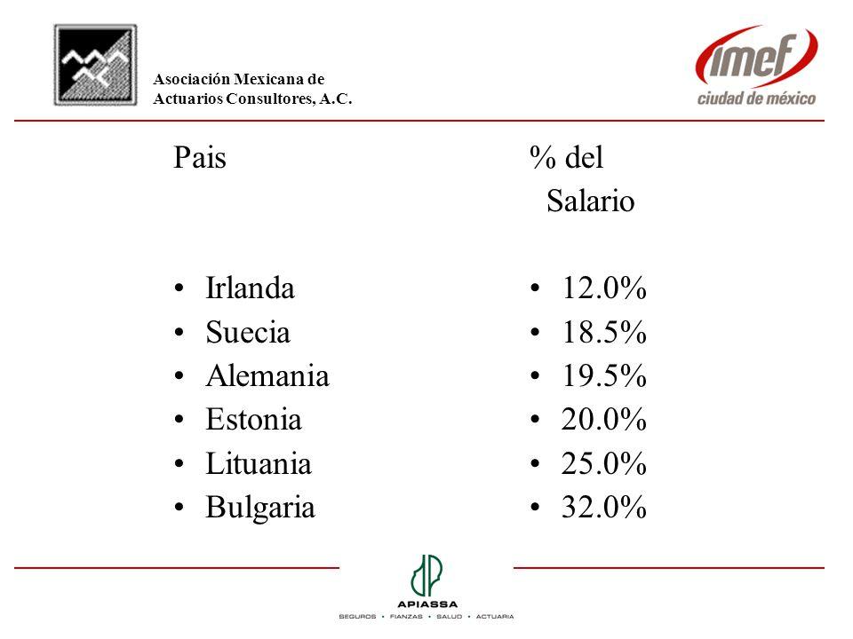 Pais Irlanda Suecia Alemania Estonia Lituania Bulgaria % del Salario