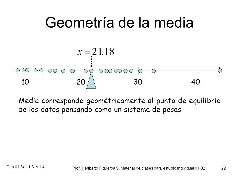 Geometría de la media 10. 20. 30. 40. Media corresponde geométricamente al punto de equilibrio de los datos pensando como un sistema de pesas.
