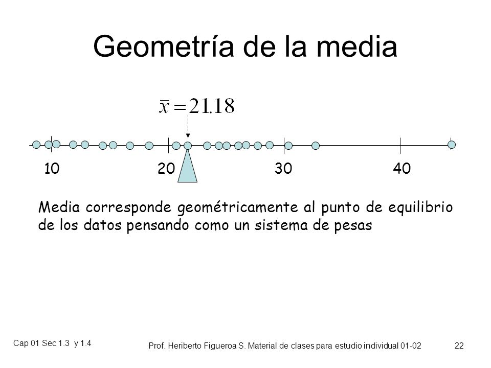 Geometría de la media10. 20. 30. 40. Media corresponde geométricamente al punto de equilibrio de los datos pensando como un sistema de pesas.