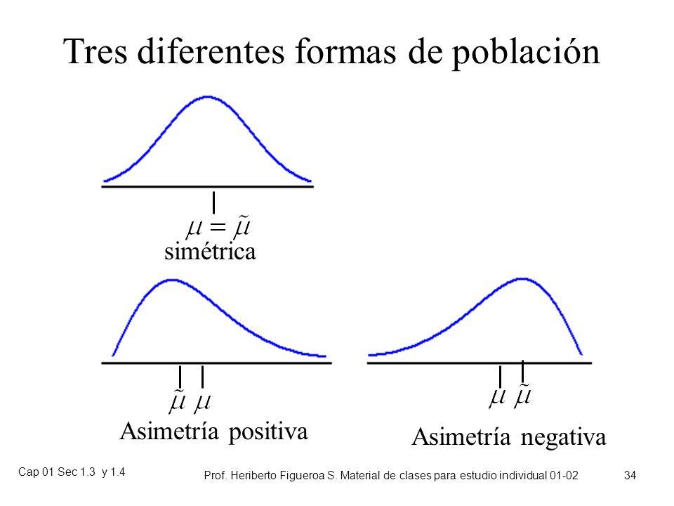 Tres diferentes formas de población