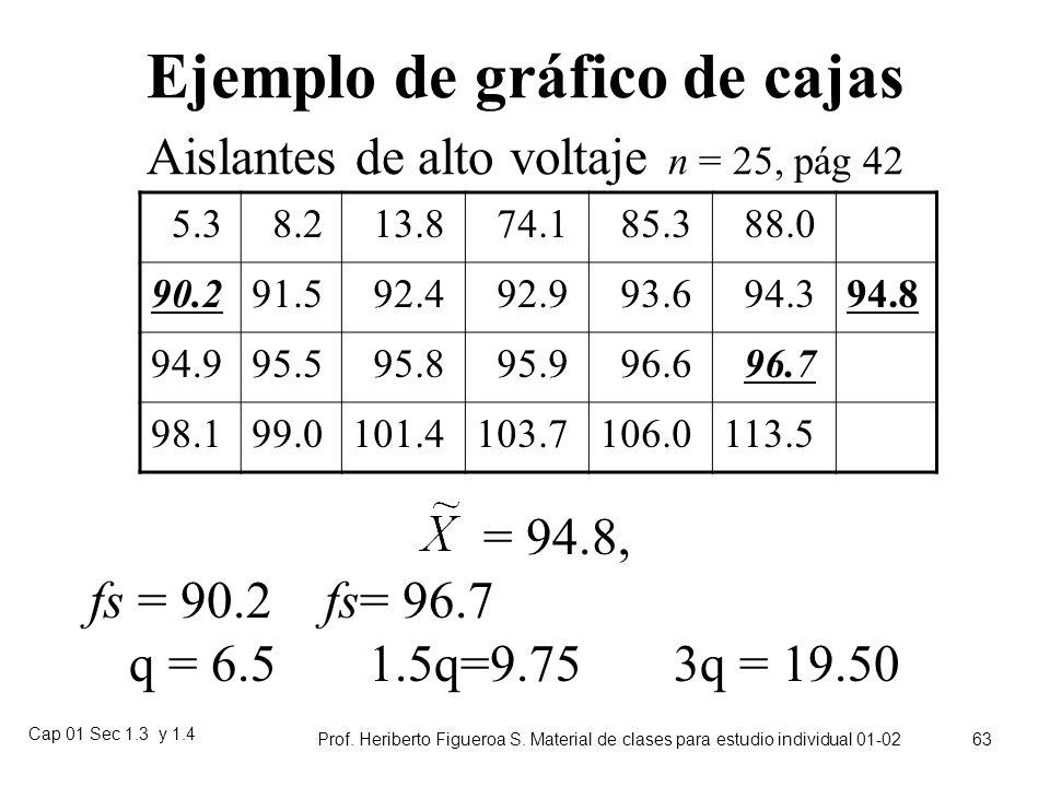 Ejemplo de gráfico de cajas Aislantes de alto voltaje n = 25, pág 42