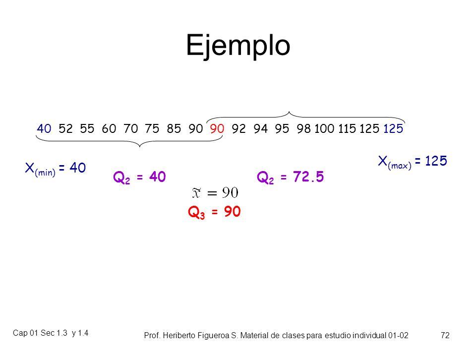 Ejemplo X(max) = 125 X(min) = 40 Q2 = 40 Q2 = 72.5 Q3 = 90