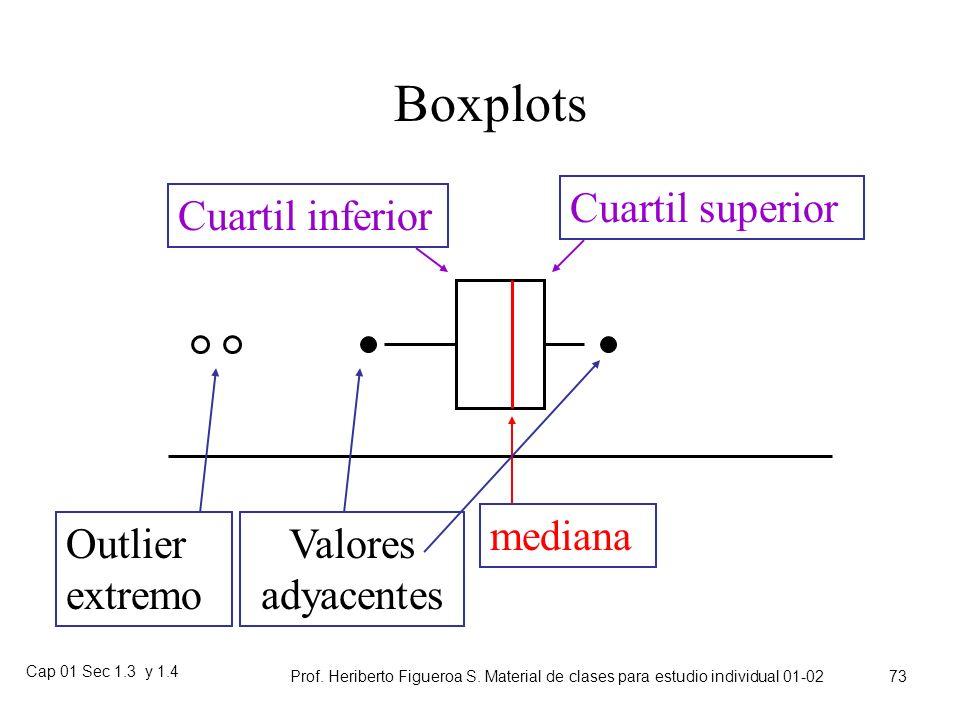 Boxplots Cuartil superior Cuartil inferior mediana Outlier extremo