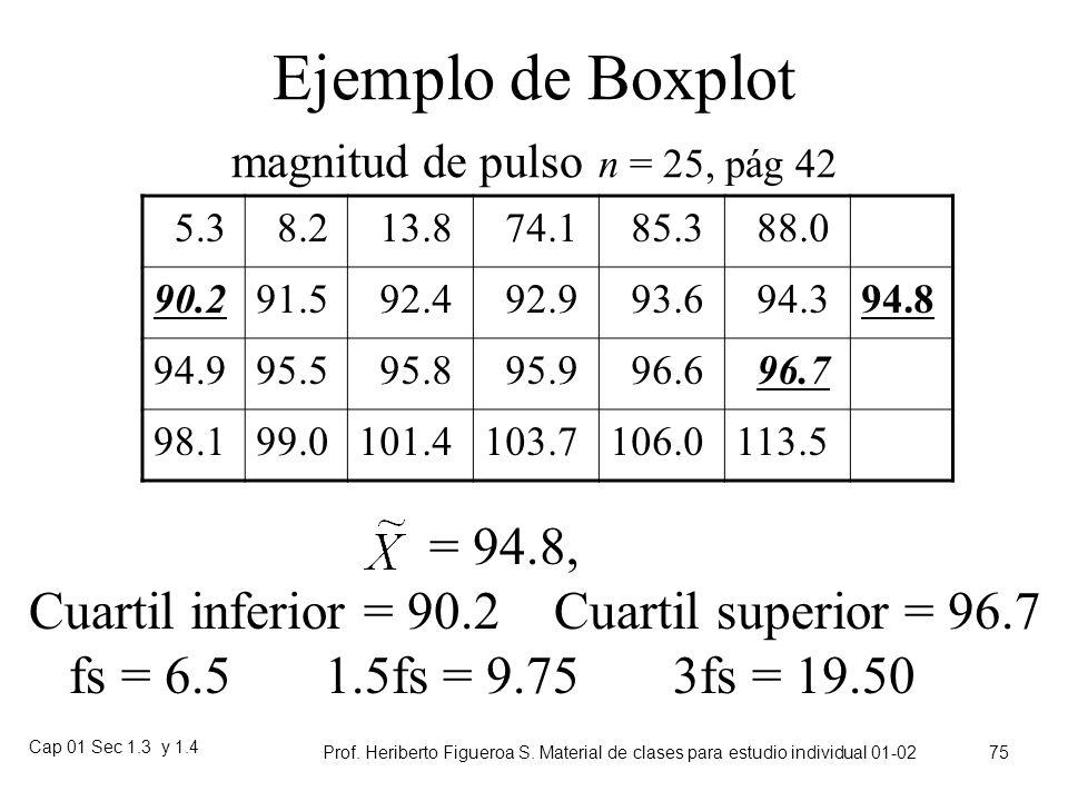 Ejemplo de Boxplot magnitud de pulso n = 25, pág 42