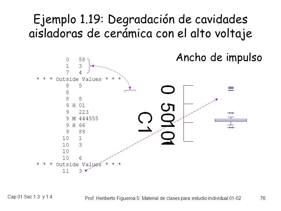 Ejemplo 1.19: Degradación de cavidades aisladoras de cerámica con el alto voltaje