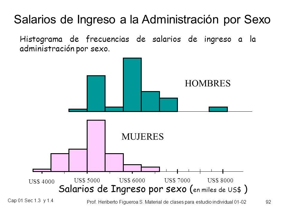 Salarios de Ingreso a la Administración por Sexo