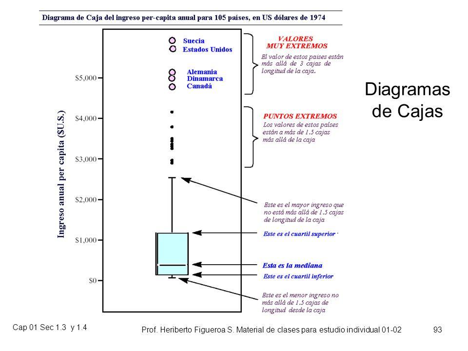 Diagramas de Cajas Cap 01 Sec 1.3 y 1.4