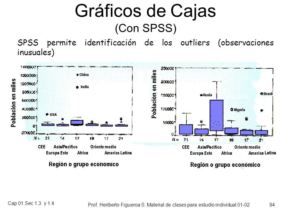Gráficos de Cajas (Con SPSS)