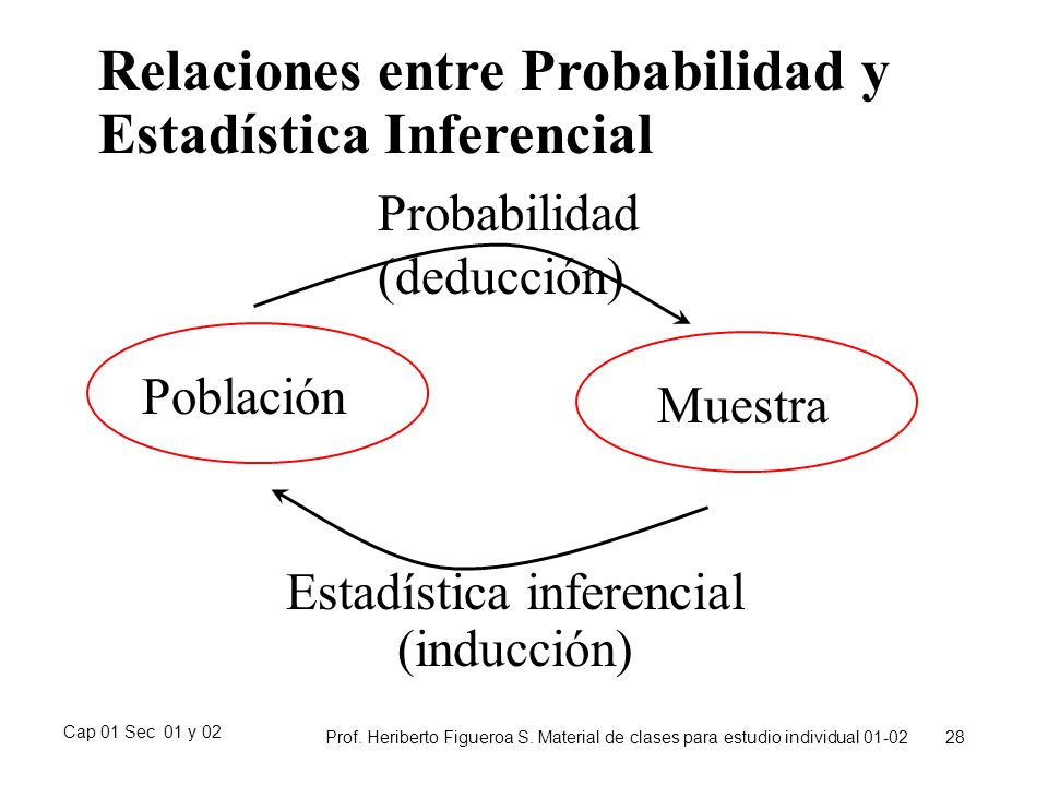 Estadística inferencial
