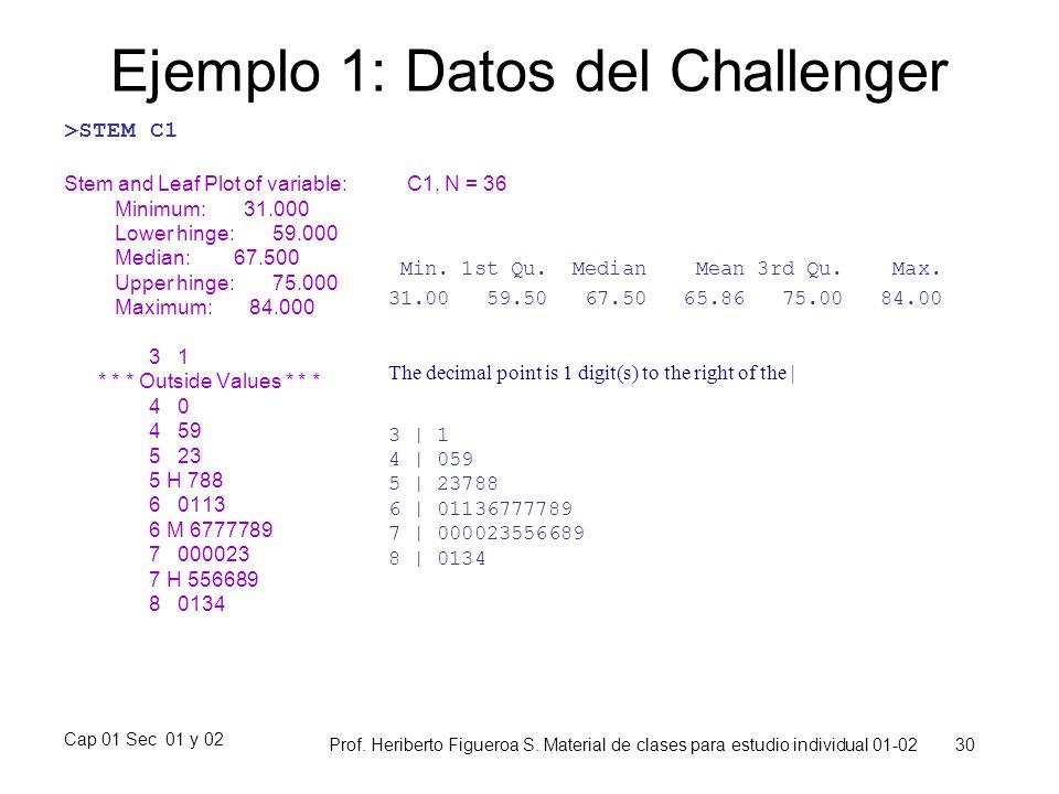Ejemplo 1: Datos del Challenger