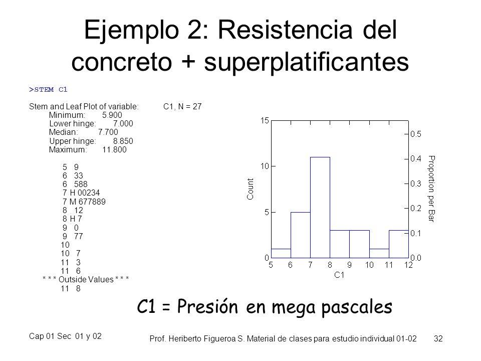 Ejemplo 2: Resistencia del concreto + superplatificantes